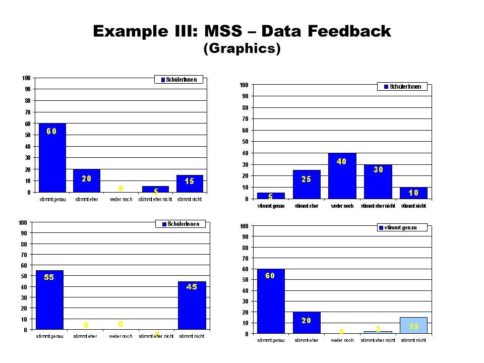 Example III: MSS – Data Feedback (Graphics)