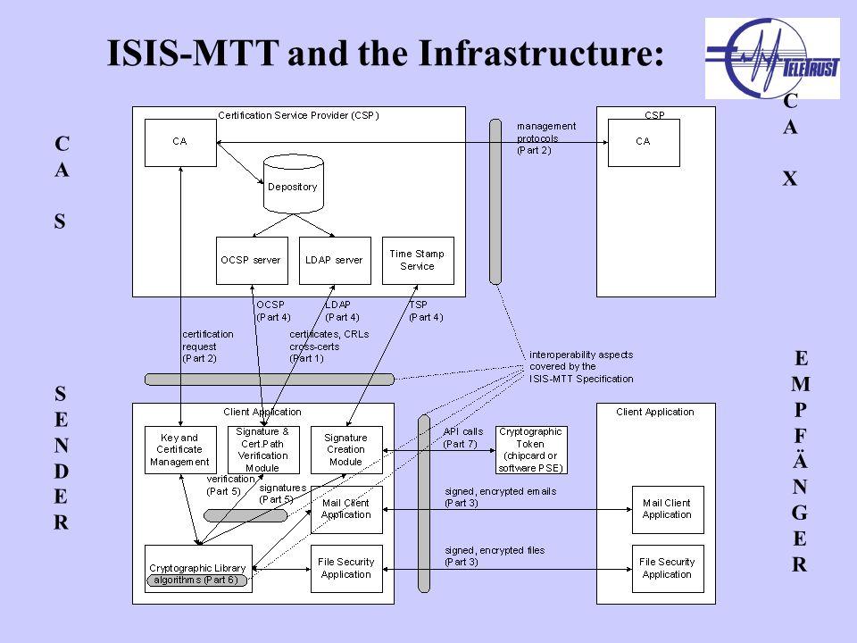 CASCAS EMPFÄNGEREMPFÄNGER CAXCAX SENDERSENDER ISIS-MTT and the Infrastructure: