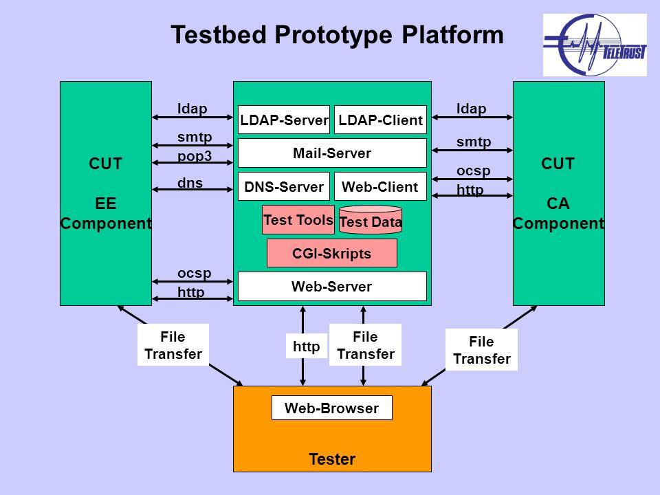 CUT EE Component CUT CA Component Tester Web-Browser Web-Server LDAP-Server Mail-Server http Test Tools pop3 ldap smtp LDAP-Client ldap smtp CGI-Skrip
