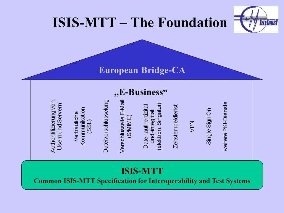ISIS-MTT – The Foundation European Bridge-CA ISIS-MTT Common ISIS-MTT Specification for Interoperability and Test Systems E-Business Authentifizierung