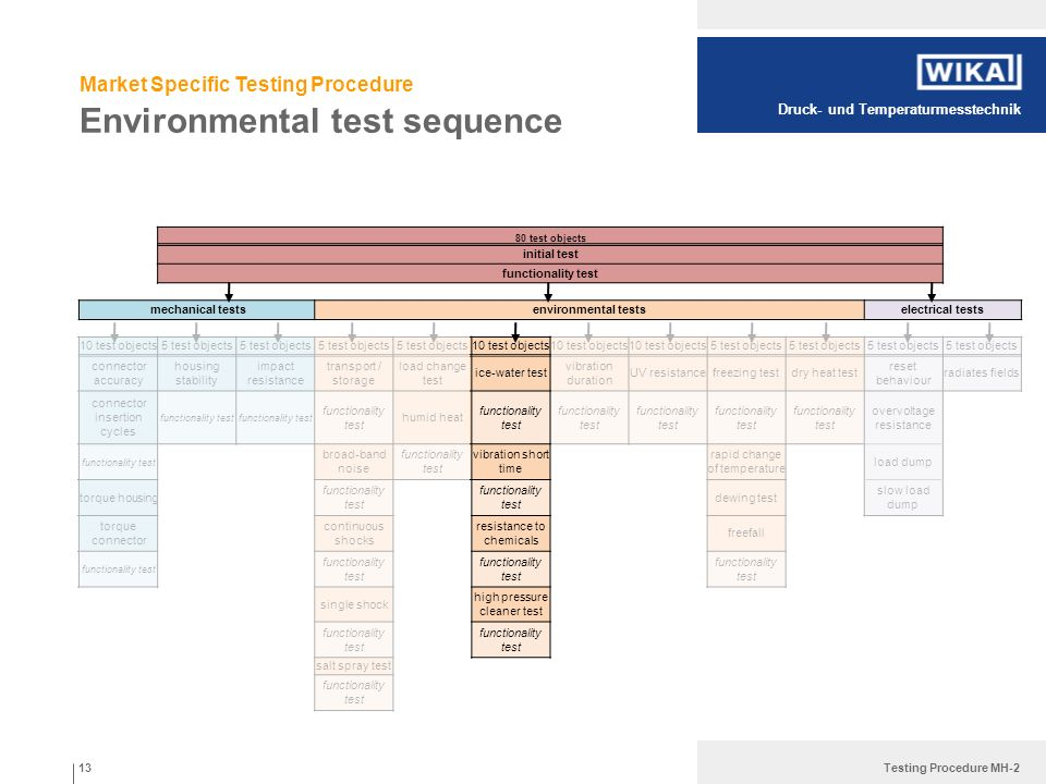 Druck- und Temperaturmesstechnik Testing Procedure MH-2 Environmental test sequence 80 test objects initial test functionality test mechanical testsen