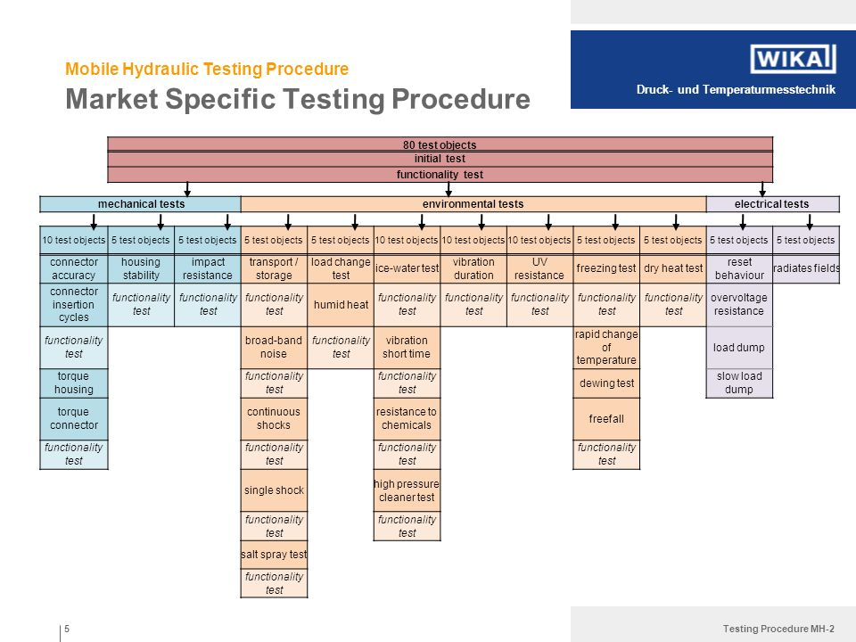 Druck- und Temperaturmesstechnik Testing Procedure MH-2 Mobile Hydraulic Testing Procedure Market Specific Testing Procedure 80 test objects initial t