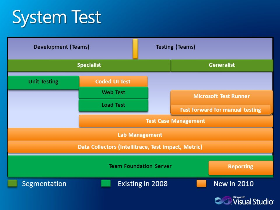 Team Foundation Server Reporting Development (Teams)Testing (Teams) Coded UI Test Unit Testing Test Case Management Lab Management Microsoft Test Runner Fast forward for manual testing Generalist Specialist Web Test Load Test Data Collectors (Intellitrace, Test Impact, Metric) SegmentationExisting in 2008New in 2010