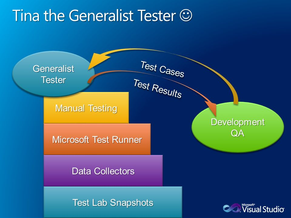 Manual Testing Microsoft Test Runner GeneralistTesterGeneralistTesterDevelopmentQADevelopmentQA Test Results Data Collectors Test Lab Snapshots Test Cases