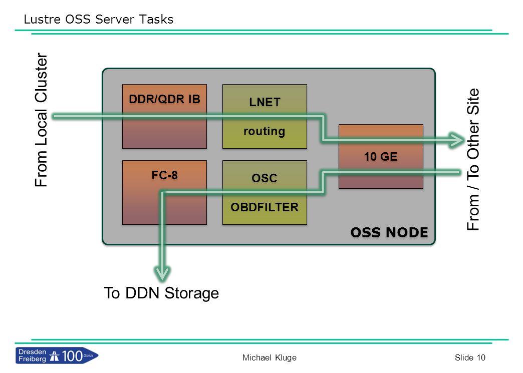 Slide 10 Lustre OSS Server Tasks OSS NODE To DDN Storage From / To Other Site DDR/QDR IB LNET routing LNET routing 10 GE OSC OBDFILTER OSC OBDFILTER F