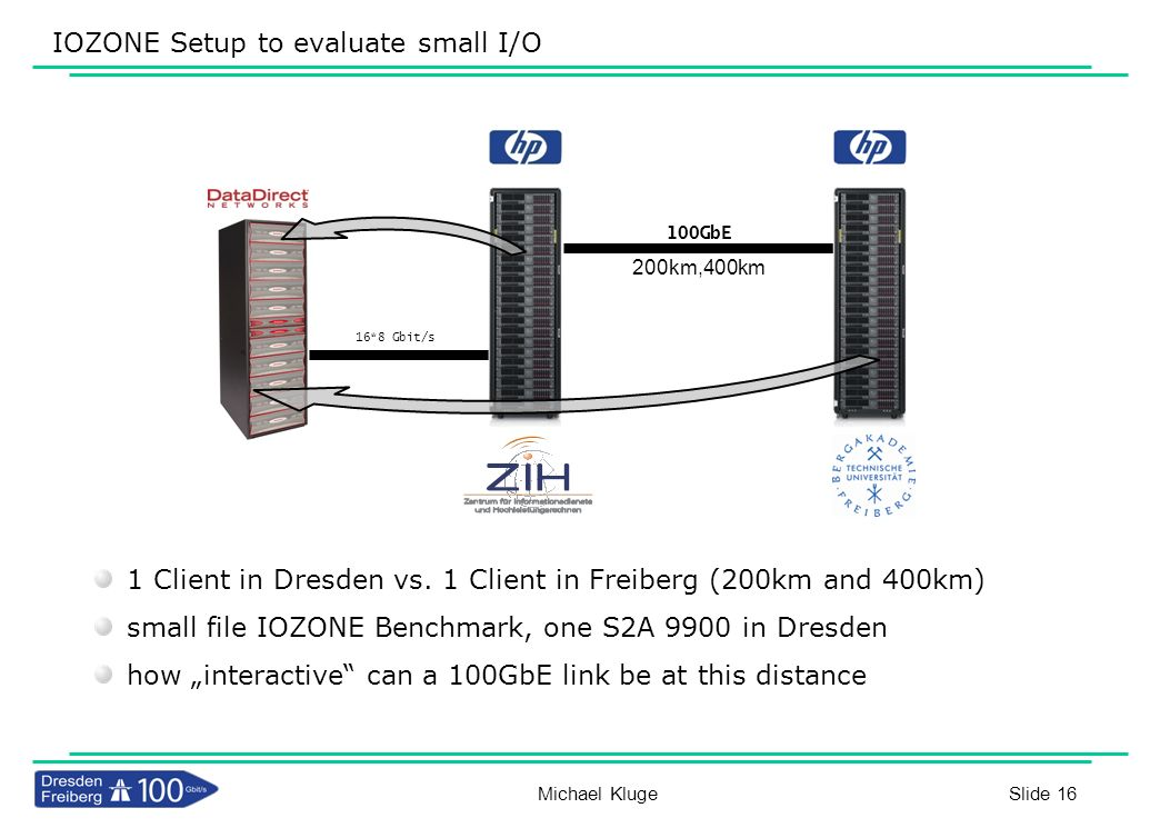 Slide 16 IOZONE Setup to evaluate small I/O 1 Client in Dresden vs. 1 Client in Freiberg (200km and 400km) small file IOZONE Benchmark, one S2A 9900 i