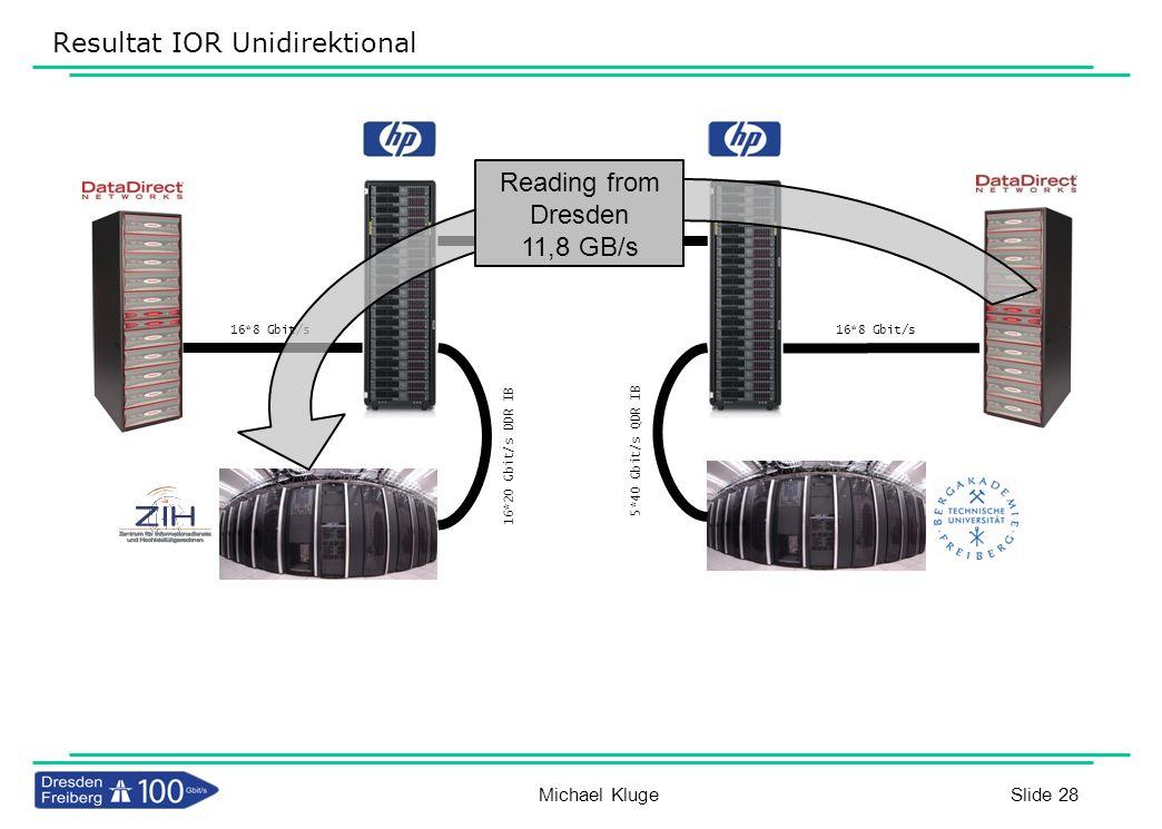 Slide 28 Resultat IOR Unidirektional 16*8 Gbit/s 16*20 Gbit/s DDR IB 5*40 Gbit/s QDR IB 16*8 Gbit/s 100GbE Reading from Dresden 11,8 GB/s Michael Klug