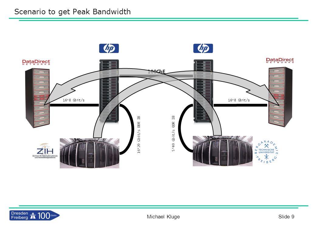 Slide 9 Scenario to get Peak Bandwidth 16*8 Gbit/s 16*20 Gbit/s DDR IB 5*40 Gbit/s QDR IB 16*8 Gbit/s 100GbE Michael Kluge