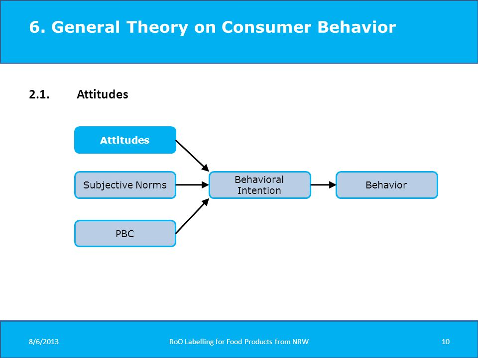 6. General Theory on Consumer Behavior 2.1. Attitudes Attitudes Subjective Norms PBC Behavioral Intention Behavior 8/6/2013RoO Labelling for Food Prod