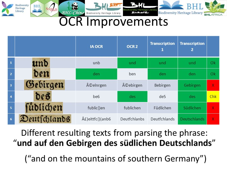 OCR Improvements Different resulting texts from parsing the phrase:und auf den Gebirgen des südlichen Deutschlands (and on the mountains of southern Germany) IA OCROCR 2 Transcription 1 Transcription 2 1 unbund Ok 2 denbenden Ok 3 ©elnrgen©ebirgenBebirgenGebirgenX 4 be6desde5desChk 5 fublic{)enfublichenFüdlichenSüdlichenX 6 £)eittfc{)(anb6DeutfchlanbsDeutfchlandsDeutschlandsX