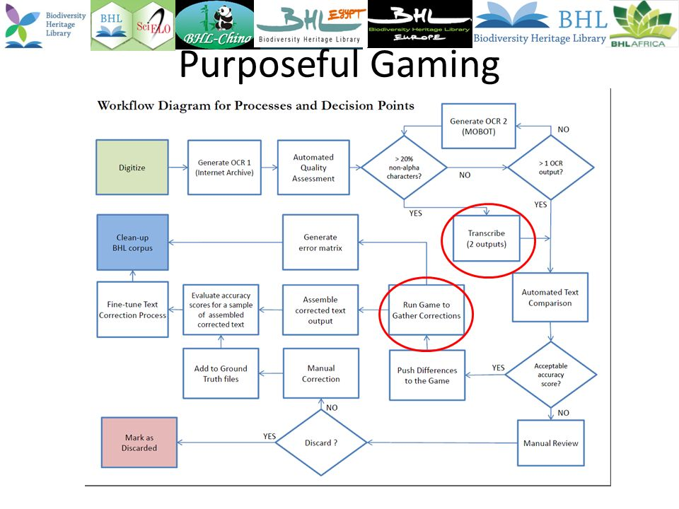Purposeful Gaming