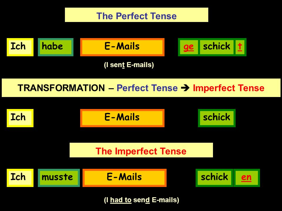 IchhabeE-Mailsge The Perfect Tense schickt (I sent E-mails) TRANSFORMATION – Perfect Tense Imperfect Tense IchE-Mailsschick Ich musste E-Mails schicken The Imperfect Tense (I had to send E-mails)