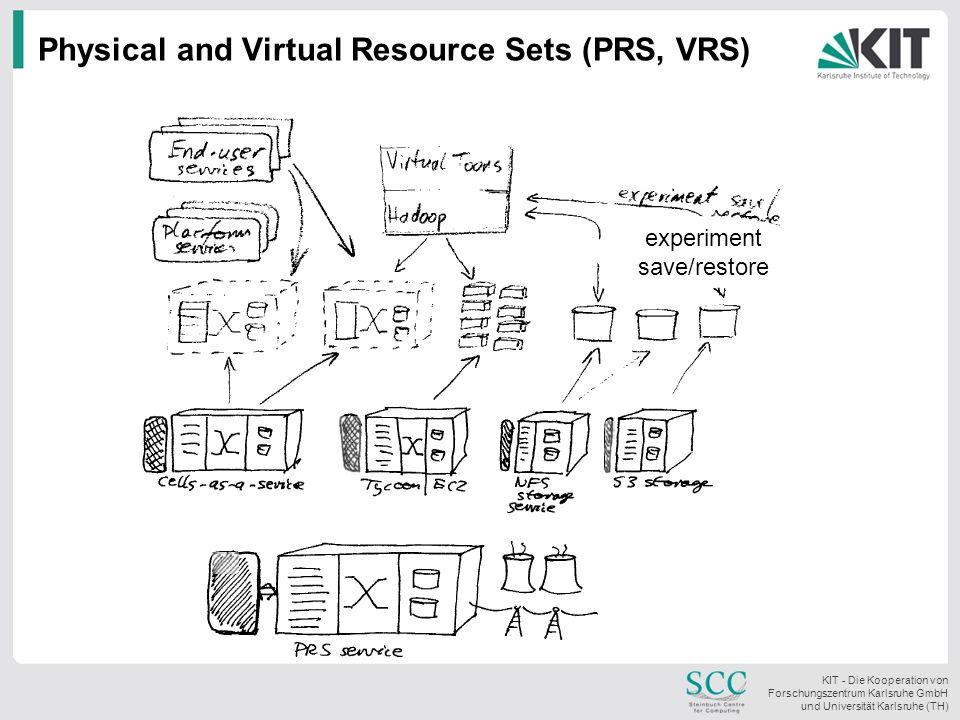 KIT - Die Kooperation von Forschungszentrum Karlsruhe GmbH und Universität Karlsruhe (TH) Physical and Virtual Resource Sets (PRS, VRS) experiment sav