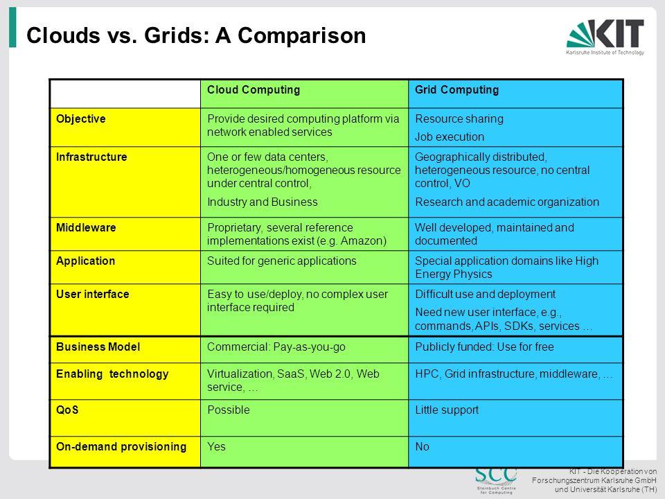 KIT - Die Kooperation von Forschungszentrum Karlsruhe GmbH und Universität Karlsruhe (TH) Clouds vs. Grids: A Comparison Cloud ComputingGrid Computing