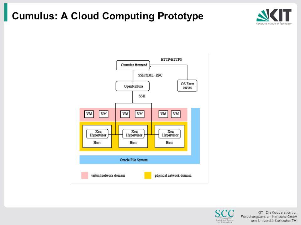 KIT - Die Kooperation von Forschungszentrum Karlsruhe GmbH und Universität Karlsruhe (TH) Cumulus: A Cloud Computing Prototype