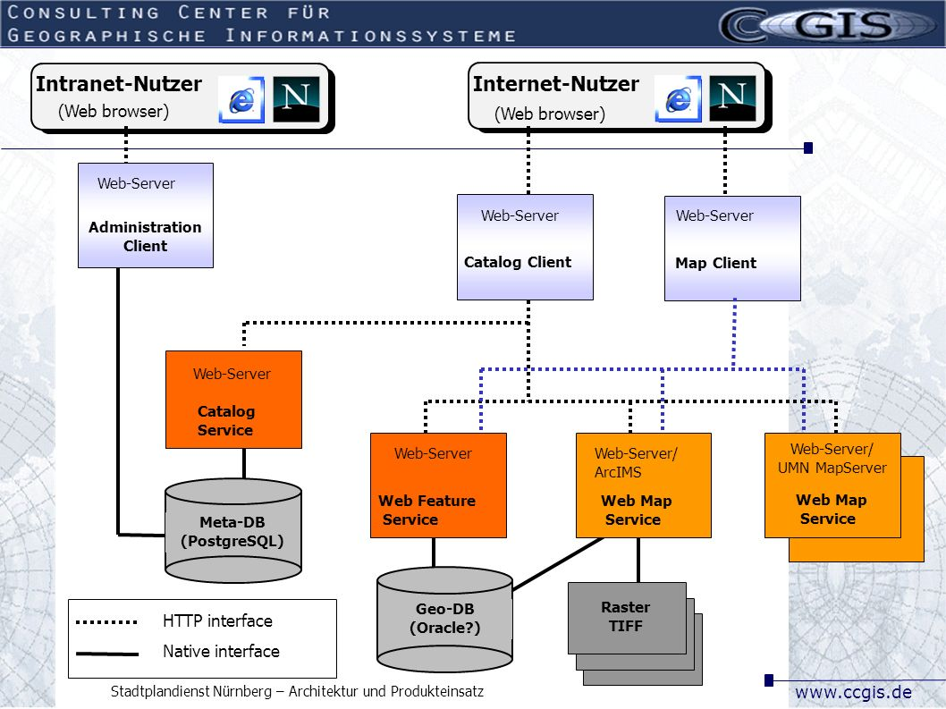 www.ccgis.de Stadtplandienst Nürnberg – Architektur und Produkteinsatz Software Products (existing) ArcIMS IIS Java Windows SPN Mapbender Apache PHP SuSE Filter Service Data, meta data Import (PHP) Internet User (Web browser) Raster Mr.