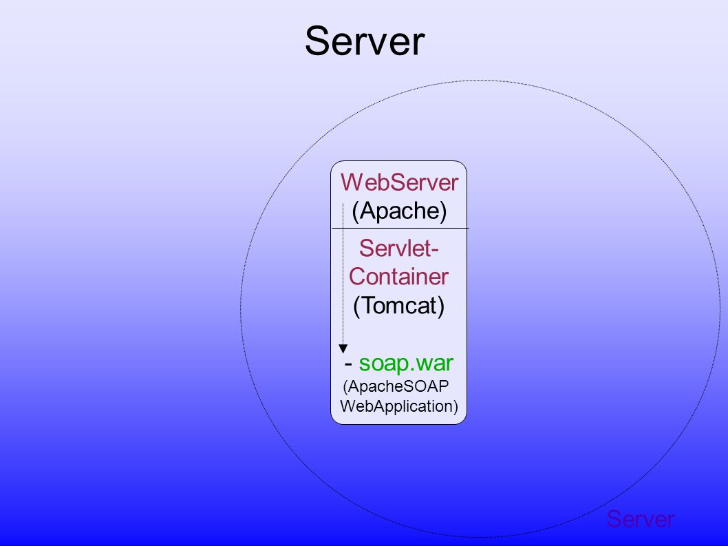 WebServer (Apache) Servlet- Container (Tomcat) - soap.war (ApacheSOAP WebApplication) - Deploy-JSP s - RPC-Router-Servlet includesincludes Server + ApacheSOAP