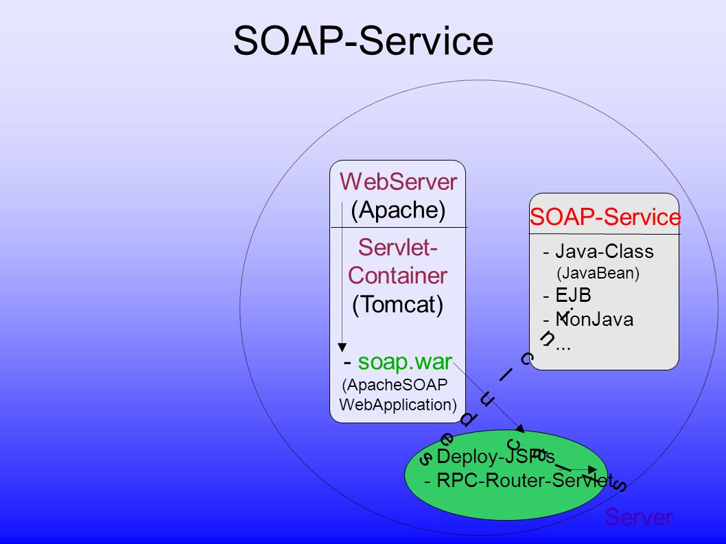 Server WebServer (Apache) Servlet- Container (Tomcat) - soap.war (ApacheSOAP WebApplication) SOAP-Service - Java-Class (JavaBean) - EJB - NonJava -...