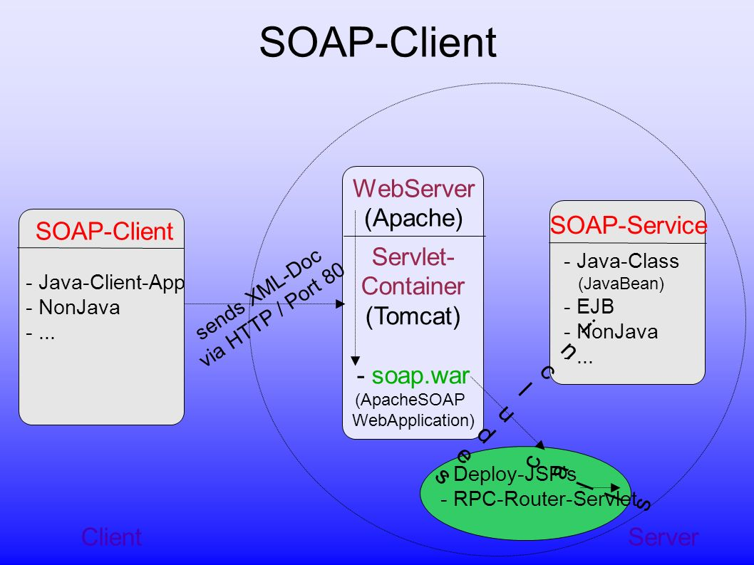 SOAP-Client Server WebServer (Apache) Servlet- Container (Tomcat) - soap.war (ApacheSOAP WebApplication) SOAP-Service - Java-Class (JavaBean) - EJB - NonJava -...