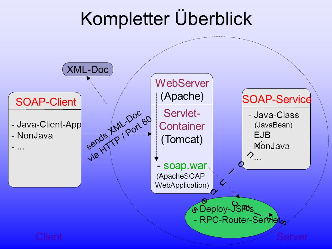 Quellen http://www.informatik.fh-wiesbaden.de/~ssadi001 Apache-SOAP (v2.3.1) – http://ws.apache.org/soap/ Tomcat (v5.0.12) – http://jakarta.apache.org/tomcat/ Apache Xerces (xerces.jar v1.4.4) – http://xml.apache.org/xerces-j/ JavaMail (mail.jar v1.1.3) – http://java.sun.com/products/javamail/ JavaBeans Activation Framework (activation.jar v1.0.2) – http://java.sun.com/products/beans/glasgow/jaf.ht ml