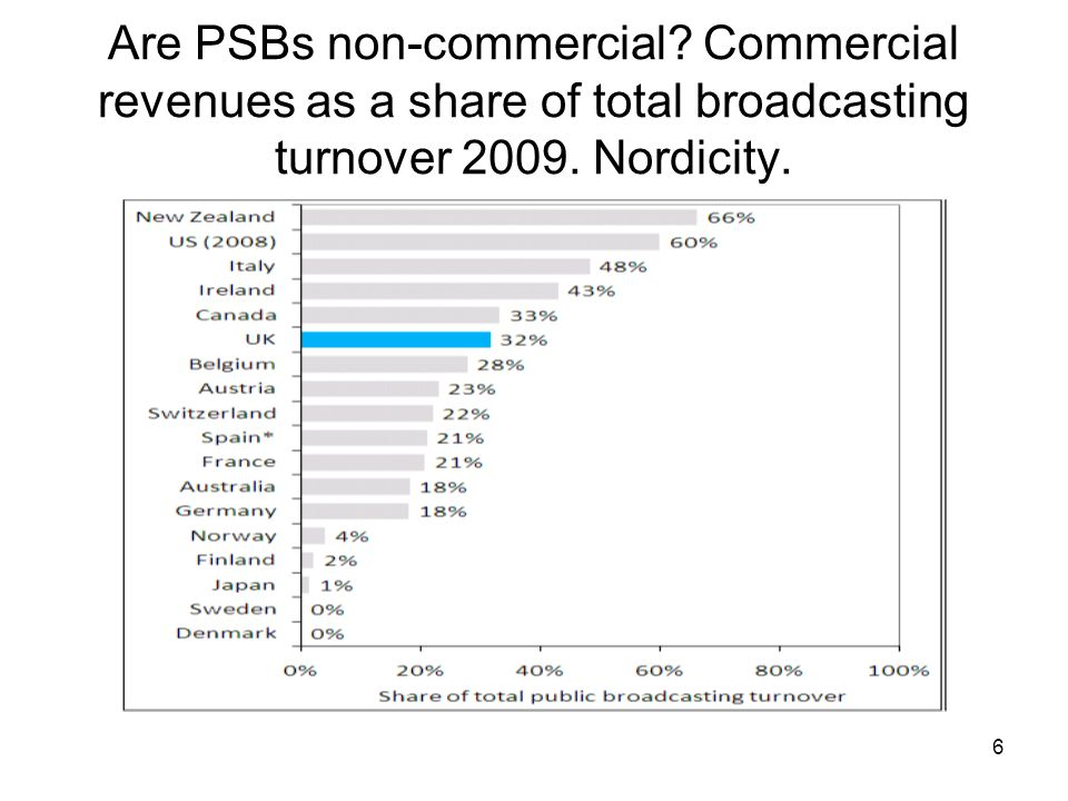 6 Are PSBs non-commercial. Commercial revenues as a share of total broadcasting turnover 2009.