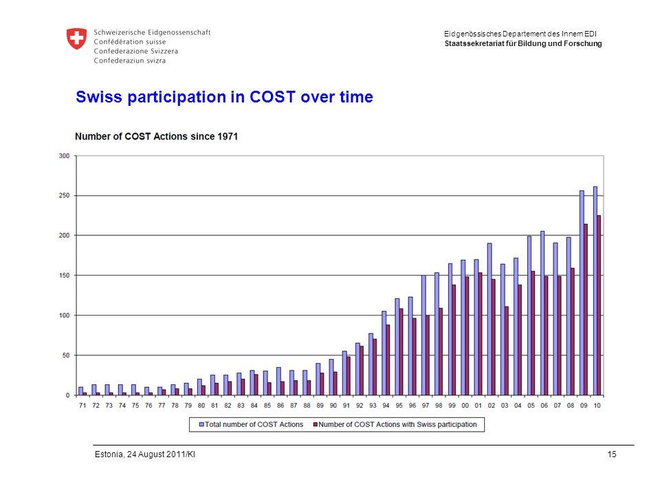 Eidgenössisches Departement des Innern EDI Staatssekretariat für Bildung und Forschung Estonia, 24 August 2011/Kl 15 Swiss participation in COST over