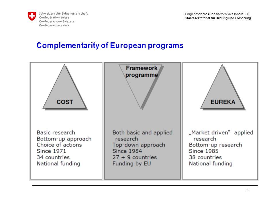 Eidgenössisches Departement des Innern EDI Staatssekretariat für Bildung und Forschung 3 Complementarity of European programs