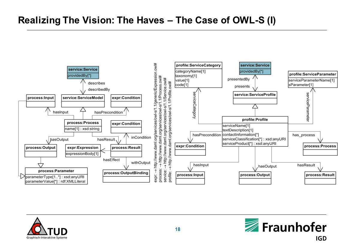 18 Realizing The Vision: The Haves – The Case of OWL-S (I)