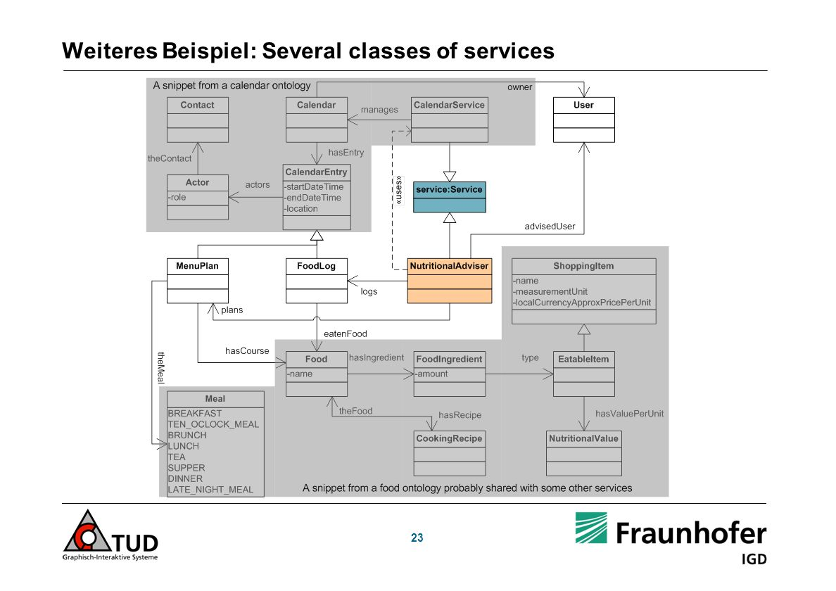 23 Weiteres Beispiel: Several classes of services