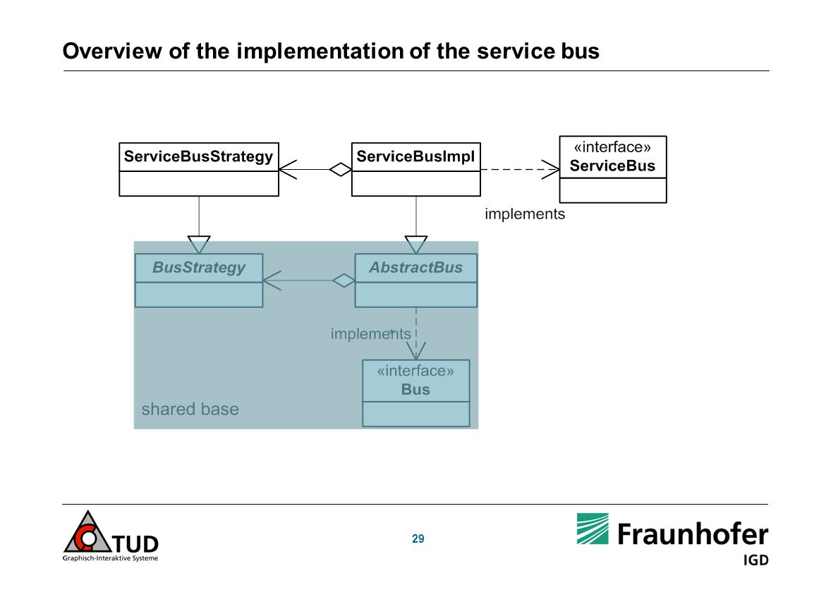29 Overview of the implementation of the service bus