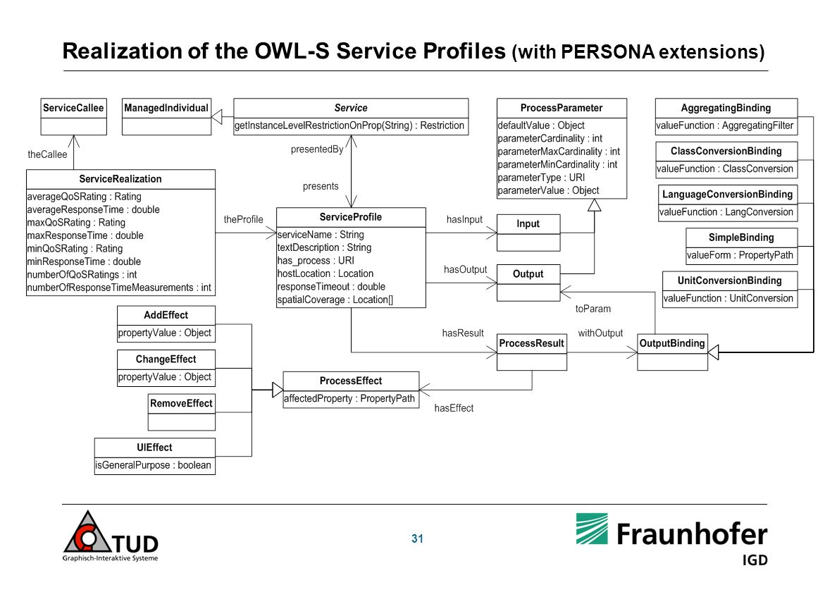 31 Realization of the OWL-S Service Profiles (with PERSONA extensions)