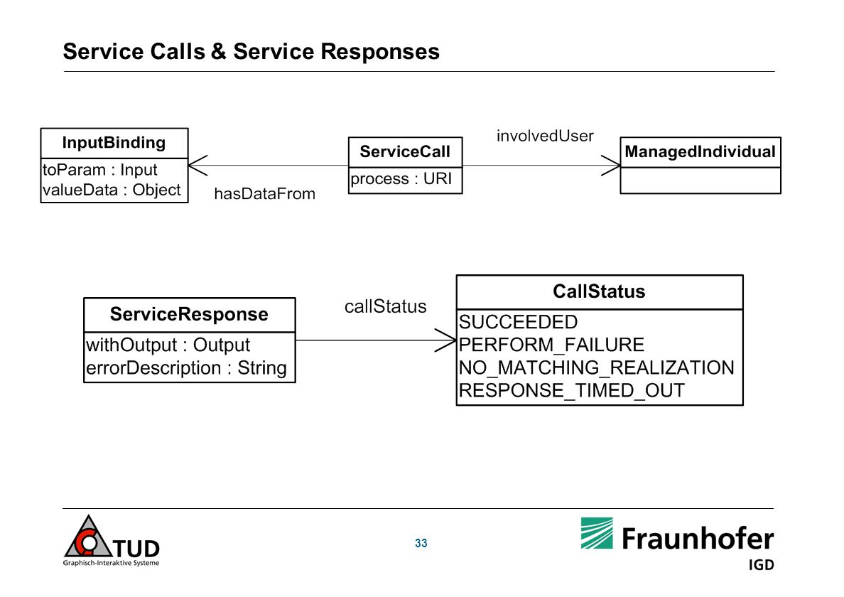 33 Service Calls & Service Responses