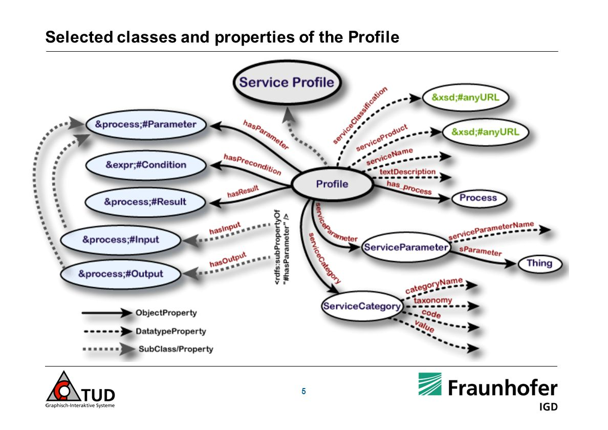 5 Selected classes and properties of the Profile