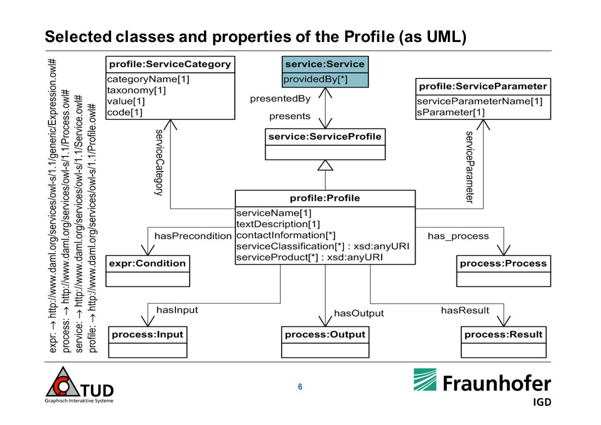 6 Selected classes and properties of the Profile (as UML)