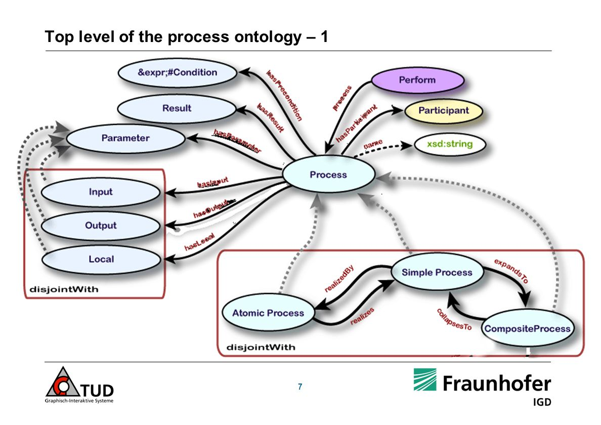 7 Top level of the process ontology – 1
