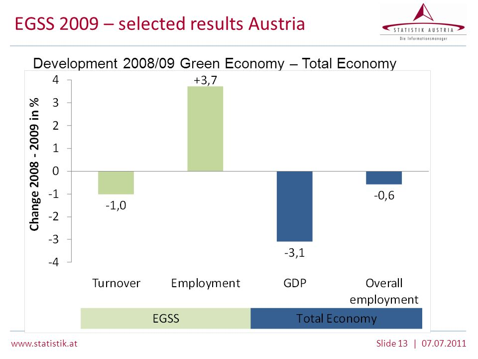 www.statistik.atSlide 13 | 07.07.2011 Development 2008/09 Green Economy – Total Economy EGSS 2009 – selected results Austria