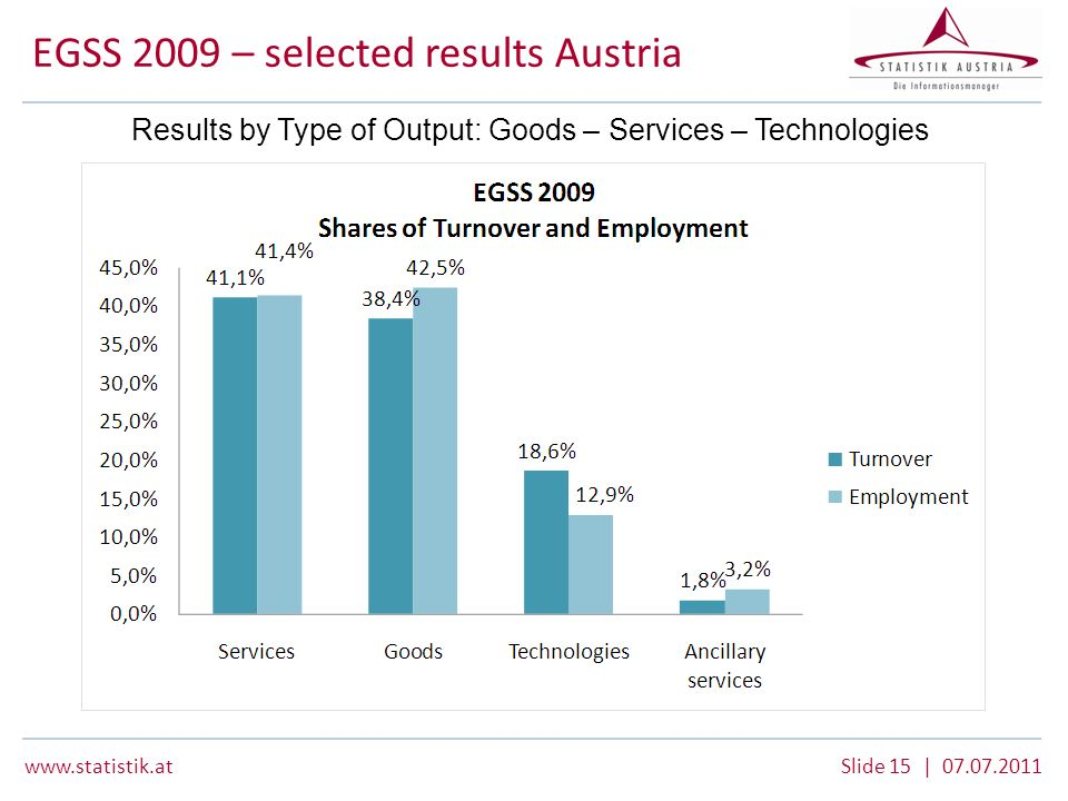 www.statistik.atSlide 15 | 07.07.2011 Results by Type of Output: Goods – Services – Technologies EGSS 2009 – selected results Austria