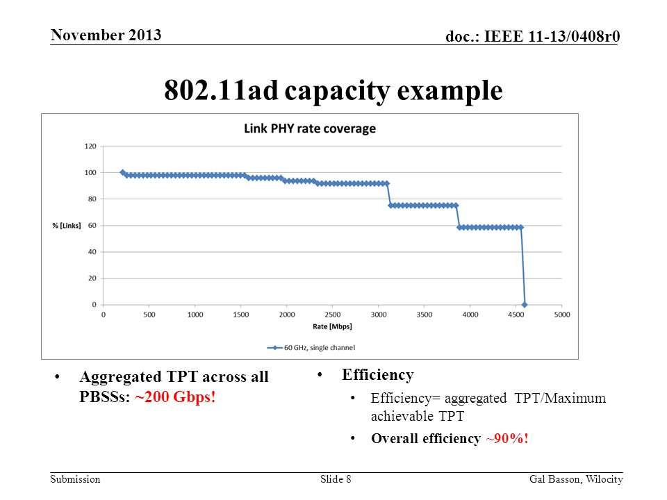 Submission doc.: IEEE 11-13/0408r0 802.11ad capacity example Aggregated TPT across all PBSSs: ~200 Gbps! Slide 8Gal Basson, Wilocity November 2013 Eff
