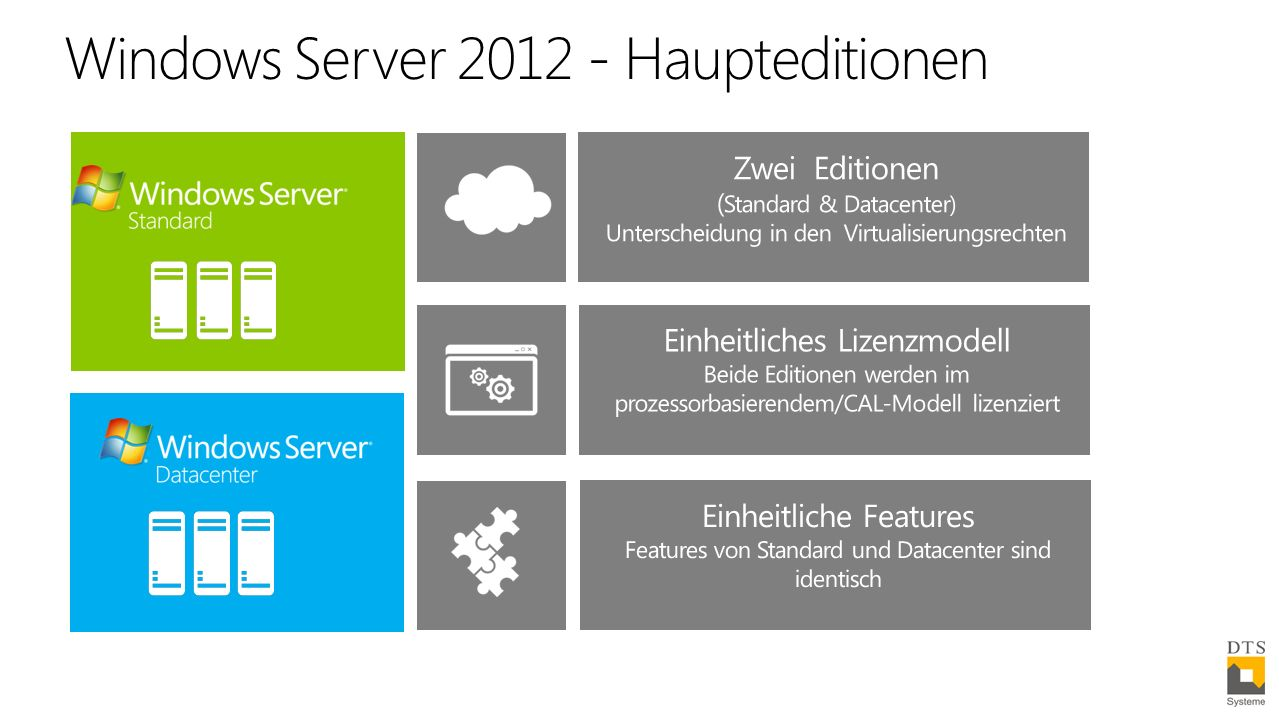 Windows Server 2012 - Haupteditionen