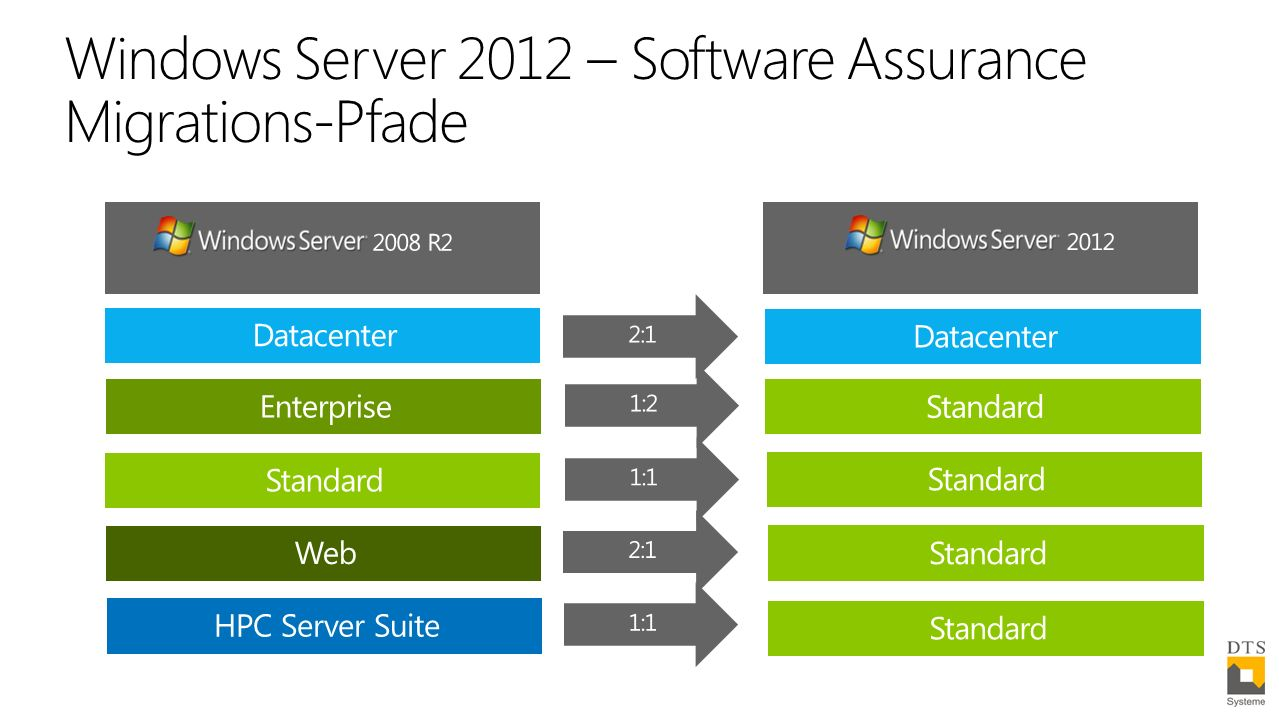 Windows Server 2012 – Software Assurance Migrations-Pfade