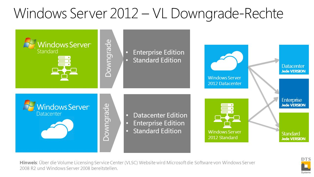 Windows Server 2012 – VL Downgrade-Rechte Enterprise Edition Standard Edition Datacenter Edition Enterprise Edition Standard Edition Windows Server 2012 Datacenter Windows Server 2012 Standard Datacenter Jede VERSION Enterprise Jede VERSION Standard Jede VERSION Hinweis: Über die Volume Licensing Service Center (VLSC) Website wird Microsoft die Software von Windows Server 2008 R2 und Windows Server 2008 bereitstellen.
