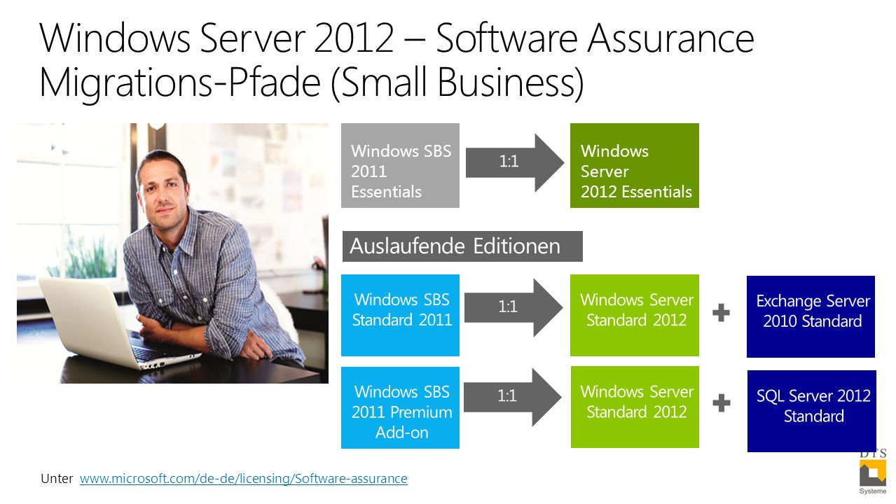 Windows Server 2012 – Software Assurance Migrations-Pfade (Small Business) Unter www.microsoft.com/de-de/licensing/Software-assurancewww.microsoft.com/de-de/licensing/Software-assurance Windows Server 2012 Essentials Windows SBS 2011 Essentials Auslaufende Editionen