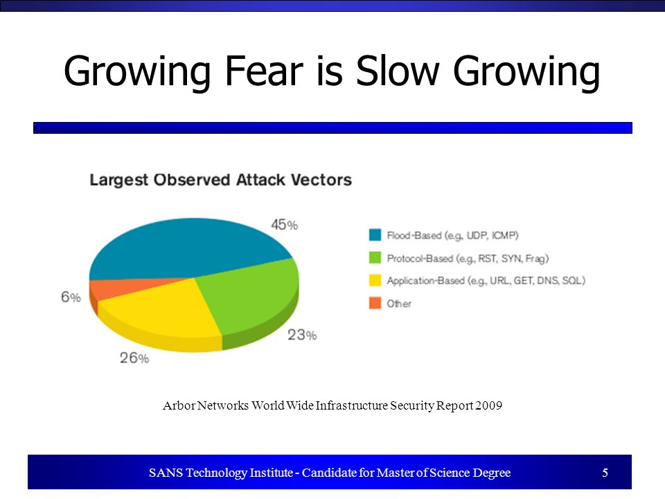 SANS Technology Institute - Candidate for Master of Science Degree 5 Growing Fear is Slow Growing Arbor Networks World Wide Infrastructure Security Report 2009