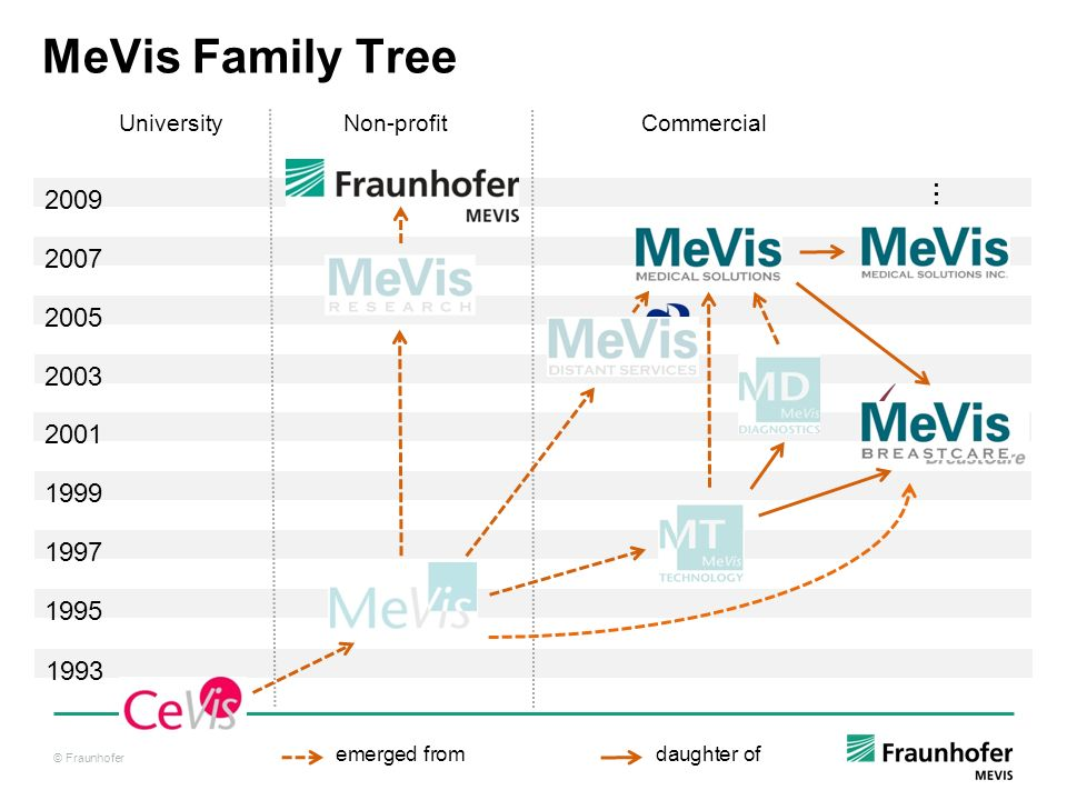 © Fraunhofer emerged fromdaughter of 2001 2003 1995 1997 1999 2005 2007 2009 1993 University Non-profit Commercial MeVis Family Tree : :