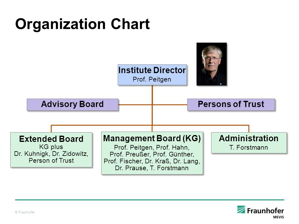 © Fraunhofer Organization Chart Institute Director Prof. Peitgen Extended Board KG plus Dr. Kuhnigk, Dr. Zidowitz, Person of Trust Management Board (K