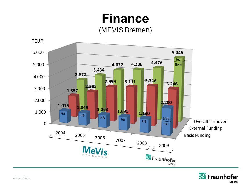 © Fraunhofer Finance (MEVIS Bremen) TEUR Inv. BHH EFRE HB