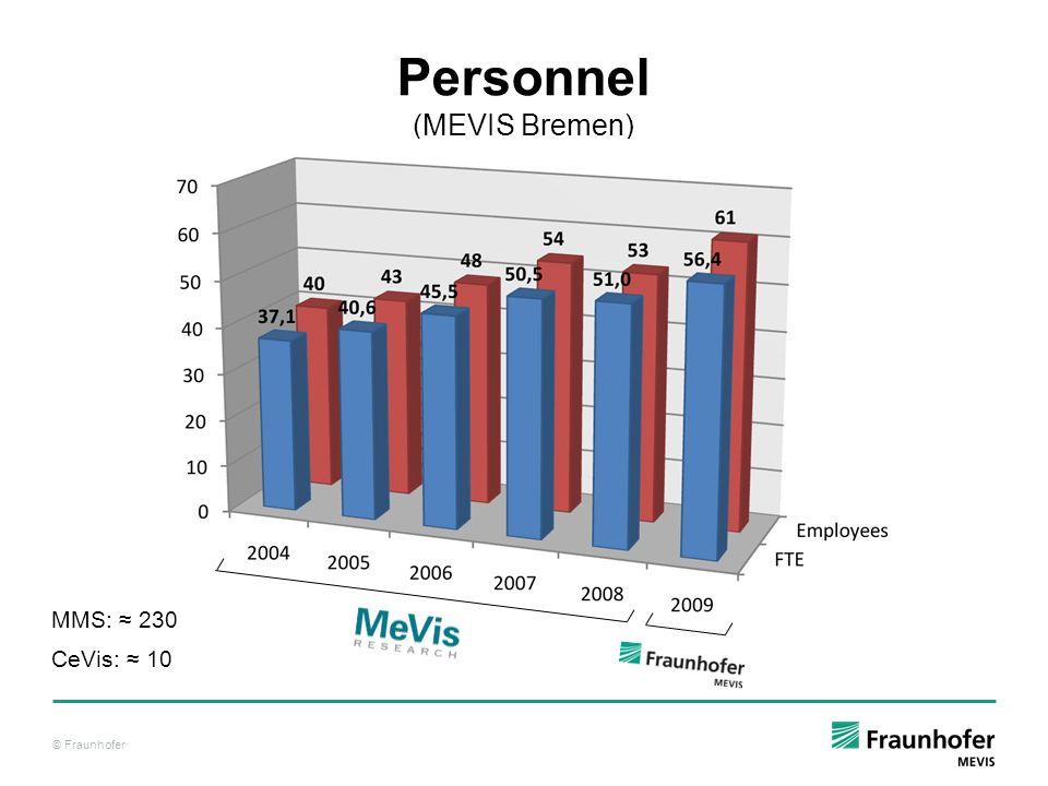 © Fraunhofer Personnel (MEVIS Bremen) MMS: 230 CeVis: 10