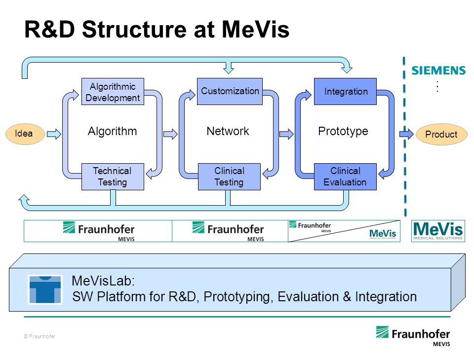 © Fraunhofer Technical Testing Algorithmic Development R&D Structure at MeVis MeVisLab: SW Platform for R&D, Prototyping, Evaluation & Integration Ide