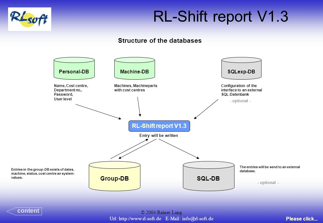 © 2004 Rainer Lang Url: http://www.rl-soft.de E-Mail: info@rl-soft.de RL-Shift report V1.3 Structure of the databases content Personal-DBMachine-DBSQLexp-DB Group-DBSQL-DB RL-Shift report V1.3 Name, Cost centre, Department no., Password, User level Machines, Machineparts with cost centres Configuration of the interface to an external SQL-Datenbank - optional - Entry will be written Entries in the group-DB exists of dates, machine, status, cost centre an system- values.