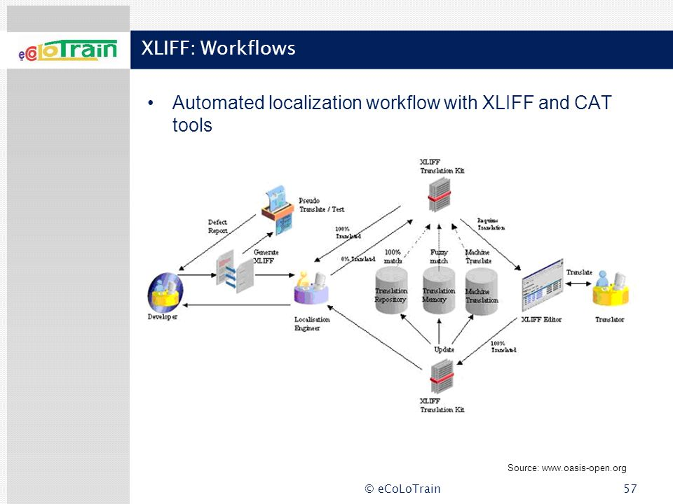 © eCoLoTrain57 XLIFF: Workflows Automated localization workflow with XLIFF and CAT tools Source: www.oasis-open.org